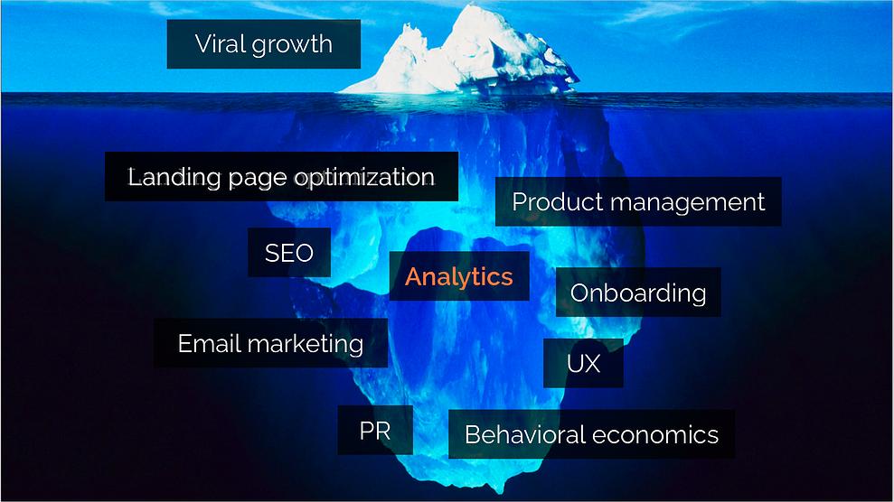 iceberg growth hacking