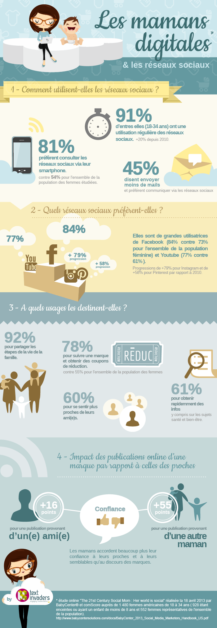 infographie mamans digitales statistiques