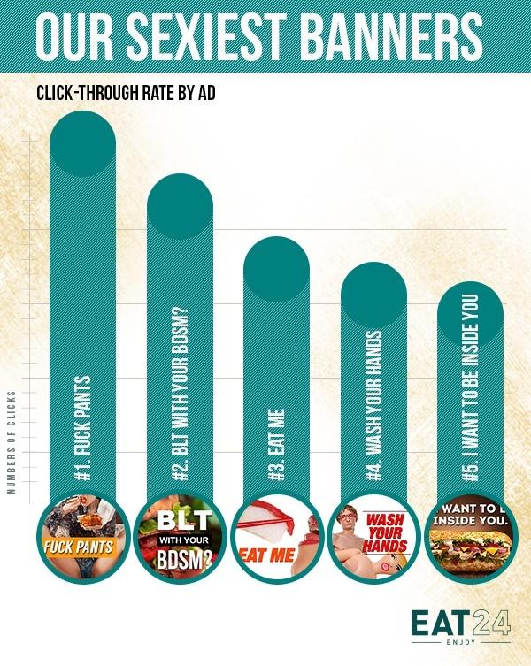 eat24-resultats-campagne-acquisition