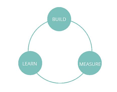 cycle-lean-marketing