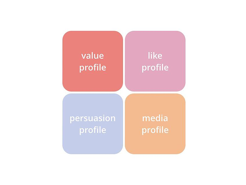 les profils en 4 dimensions - buyer persona