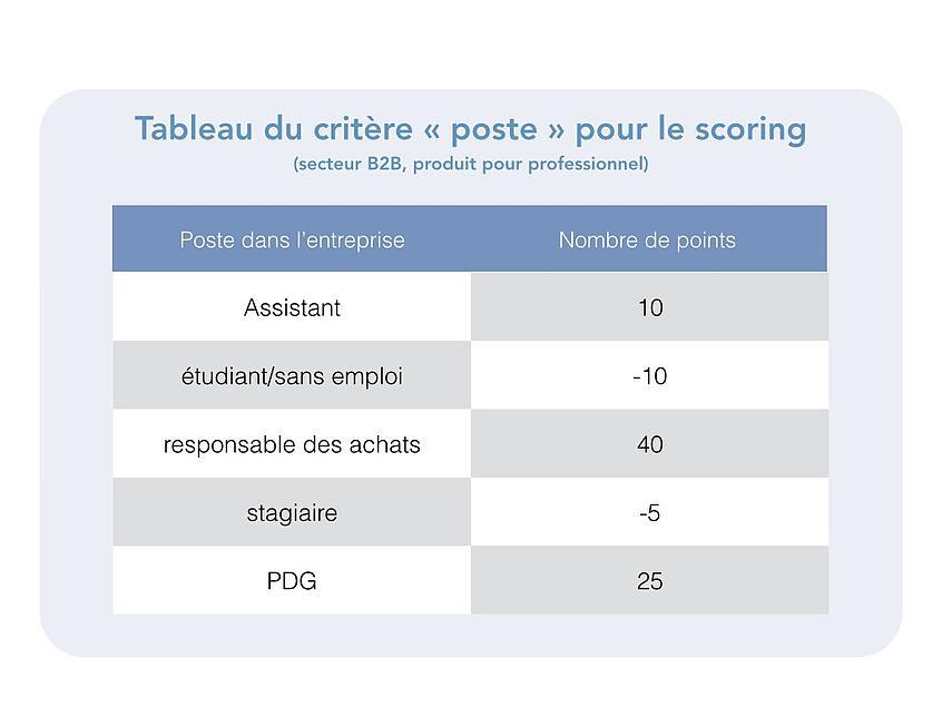 lead-scoringpalier.png.002