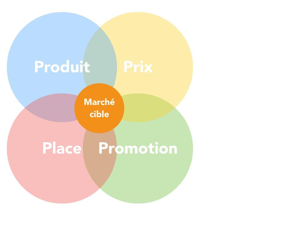marketing-mix-p
