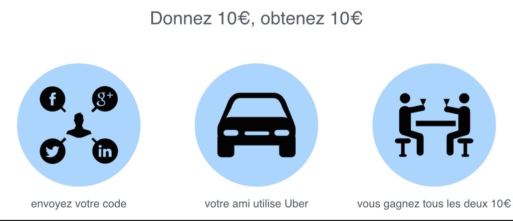 uber-parrainage-lean-marketing