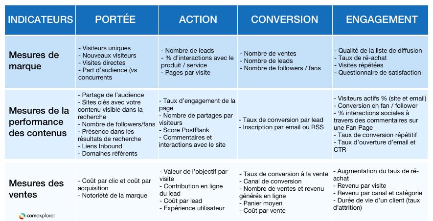 Tableau des KPI