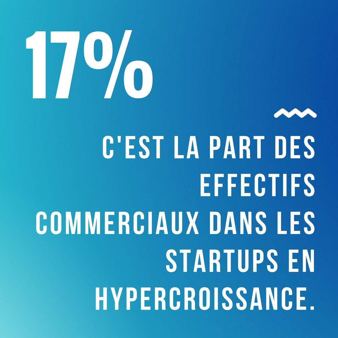 17 des effectifs des startups en hypercroissance sont des commerciaux