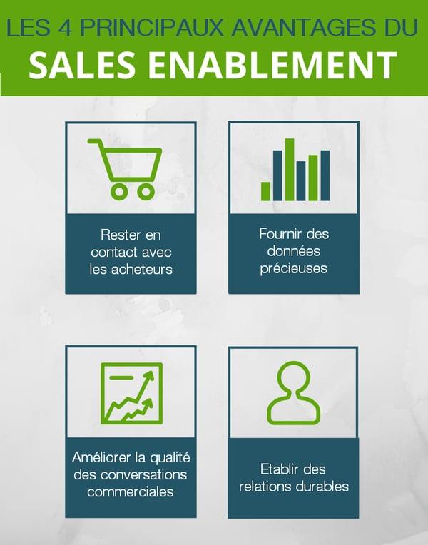Bénéfices du Sales Enablement en inbound marketing