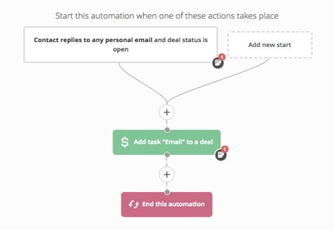 7.campagne-marketing-automation-consideration-email