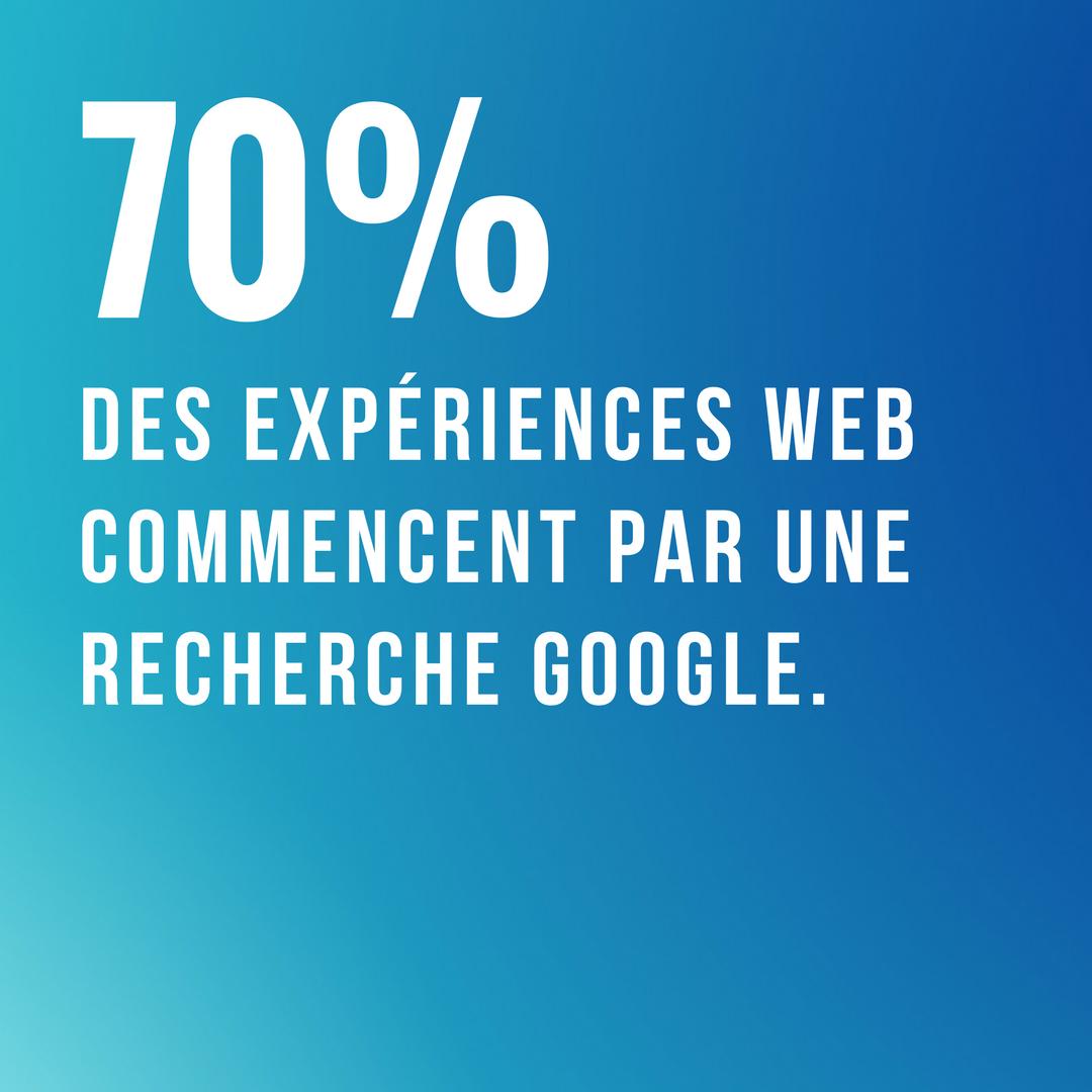 70 % des expériences Web commencent par une recherche Google