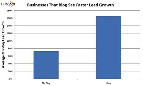 benefits-of-blogging