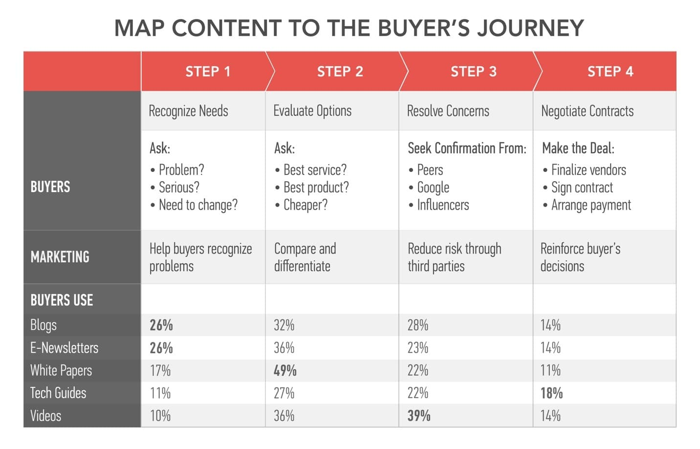 Buyers-Journey-Model-content-marketing-institute