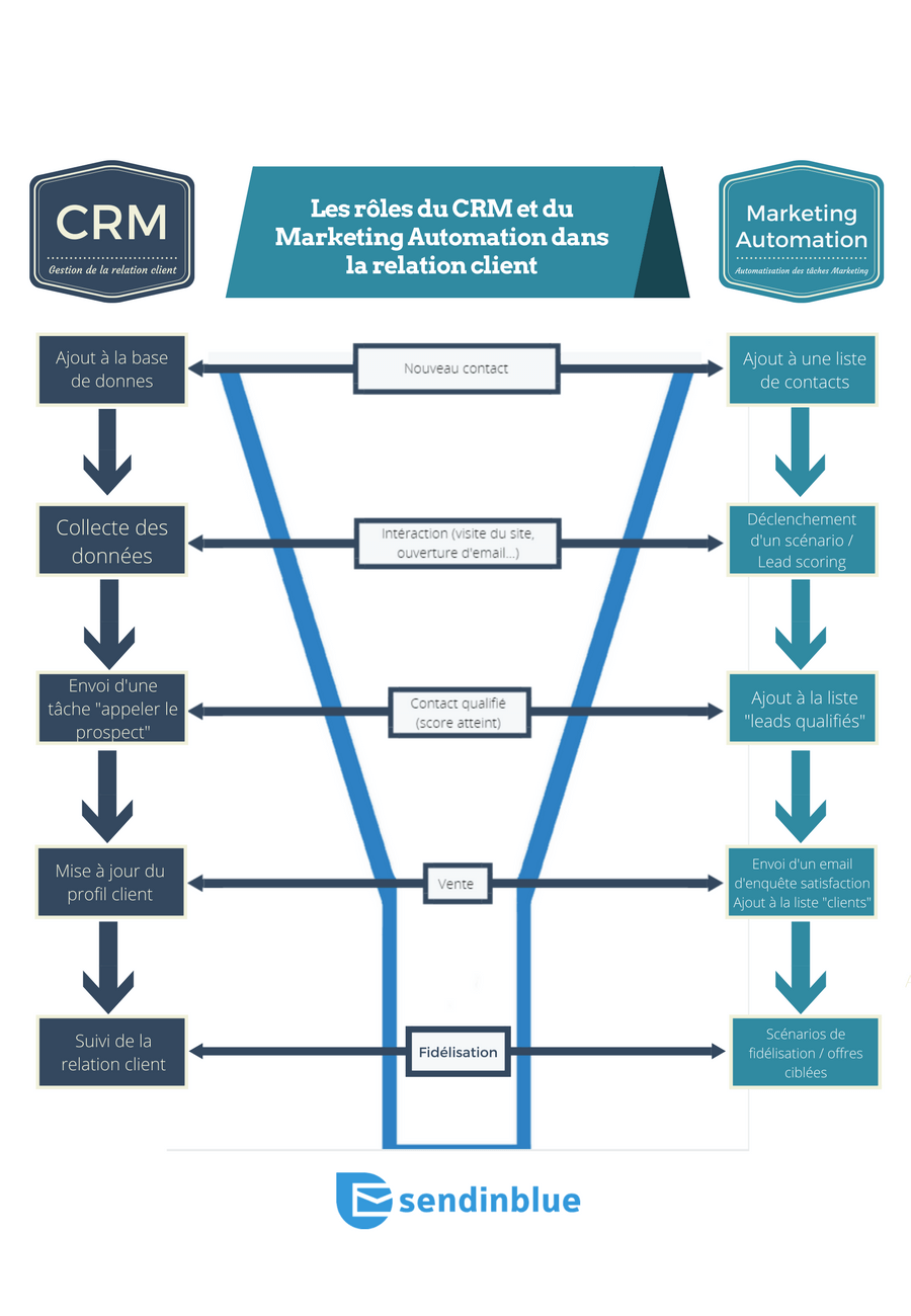 CRM-marketing-automation-sendinblue