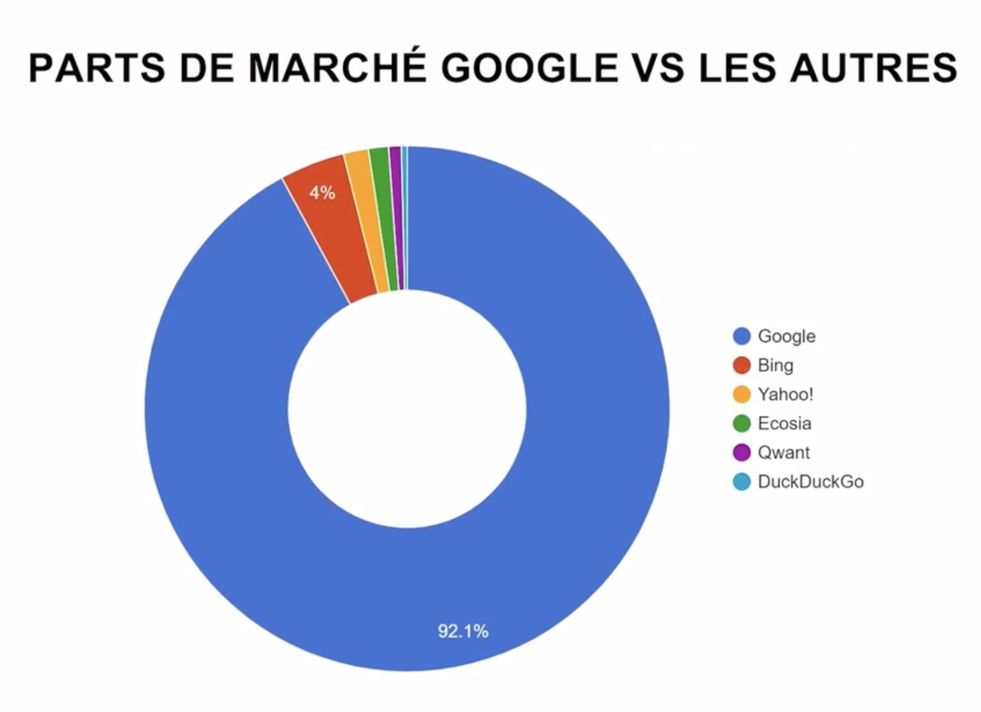 importance-google