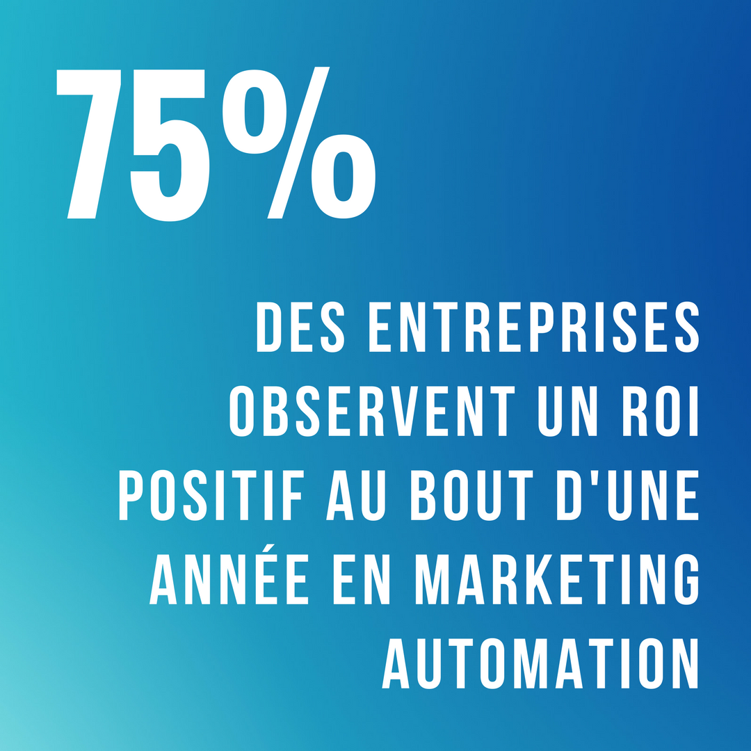 75% des entreprises ayant mis en place une stratégie de marketing automation observent un ROI positif au bout de la première année