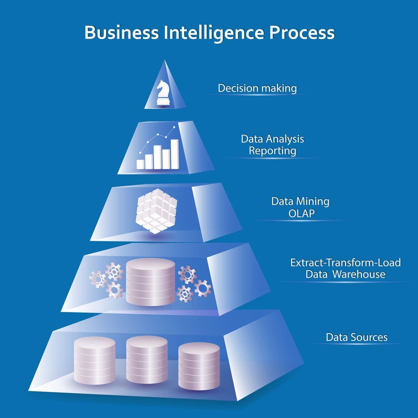 Data Mining - Stratégie d'Acquisition