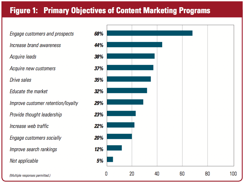 Engagement-Top-Priority-in-Content-Marketing.png