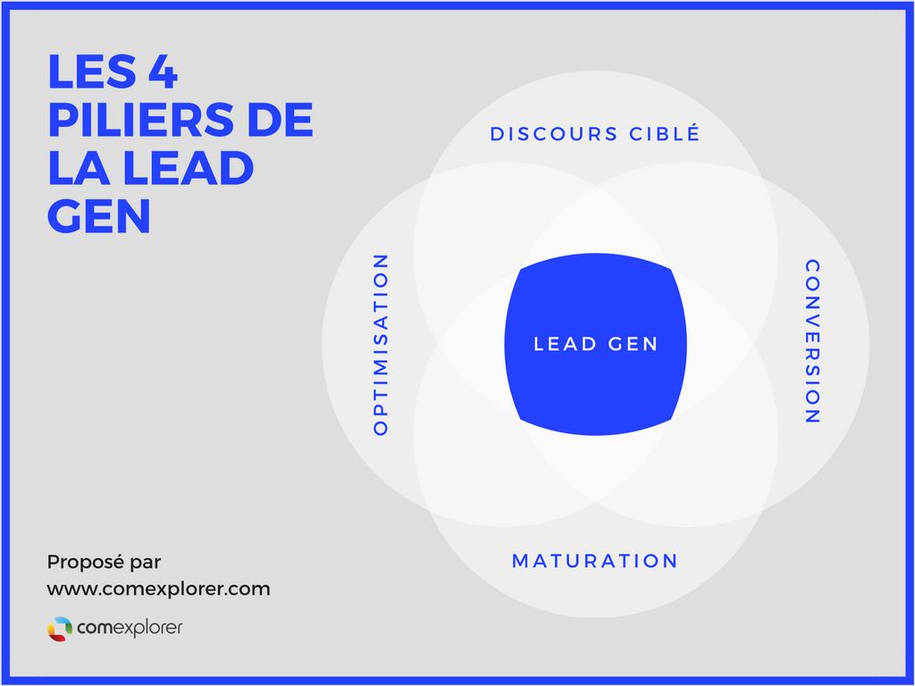 Les 4 piliers de la génération de leads