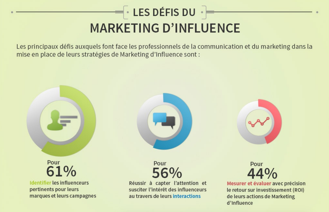 Les défis du marketing dinfluence