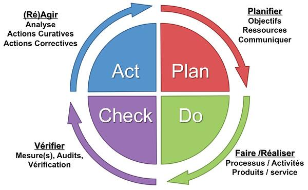 PDCA Roue de Deming Plan Do Check Act