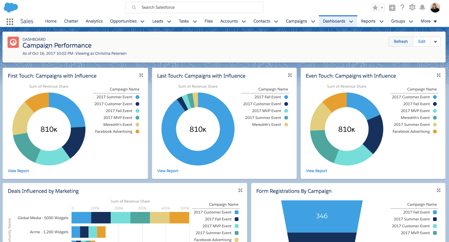 Pardot-Sales-force-marketing-automation