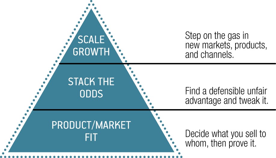 Product_market_fit_pyramide_startup