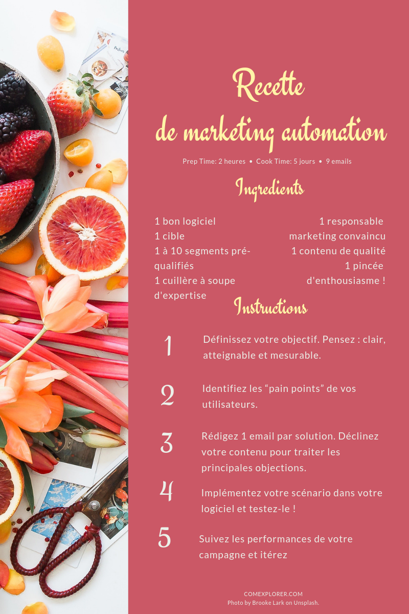 Recette de marketing automation