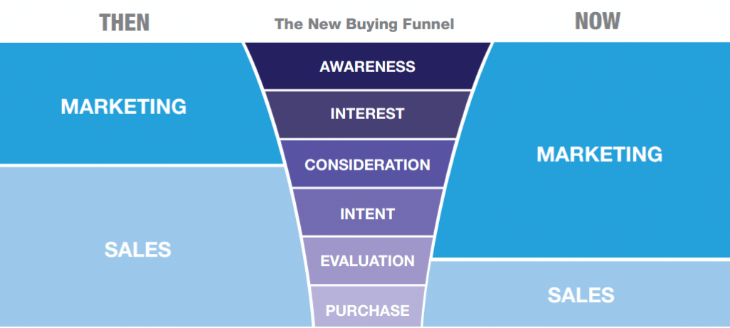 Smarketing_funnel