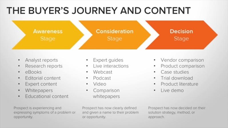 The-Buyers-Journey-content-1.jpg