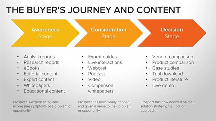 The-Buyers-Journey-content-1.jpg