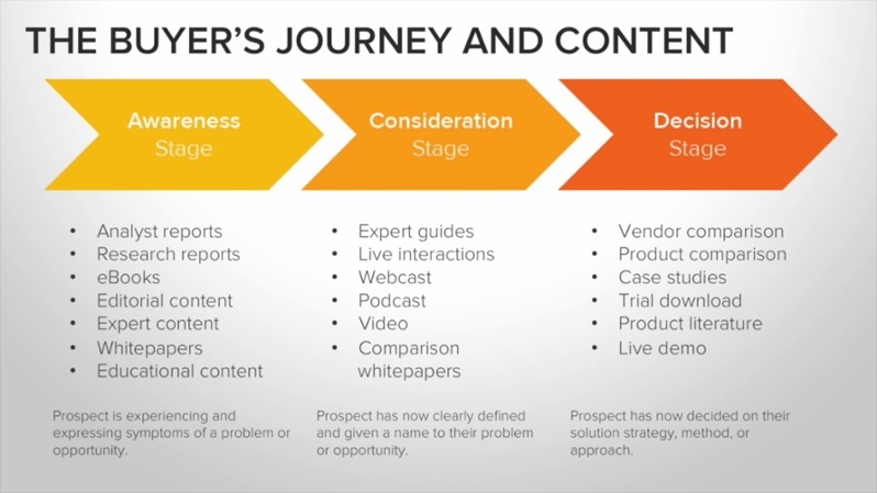 inbound-vs-outbound-buyer-journey
