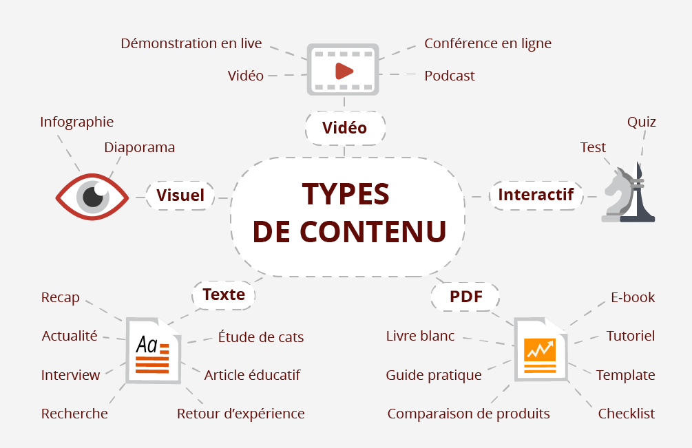 Types de contenu lead nurturing