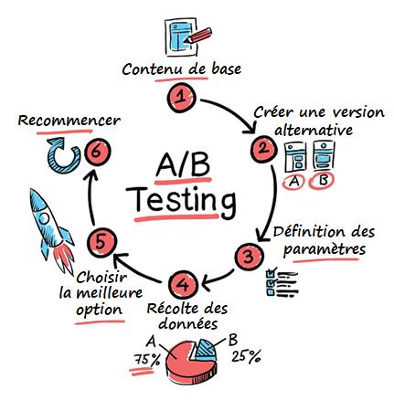Méthode A/B Testing en 6 étapes