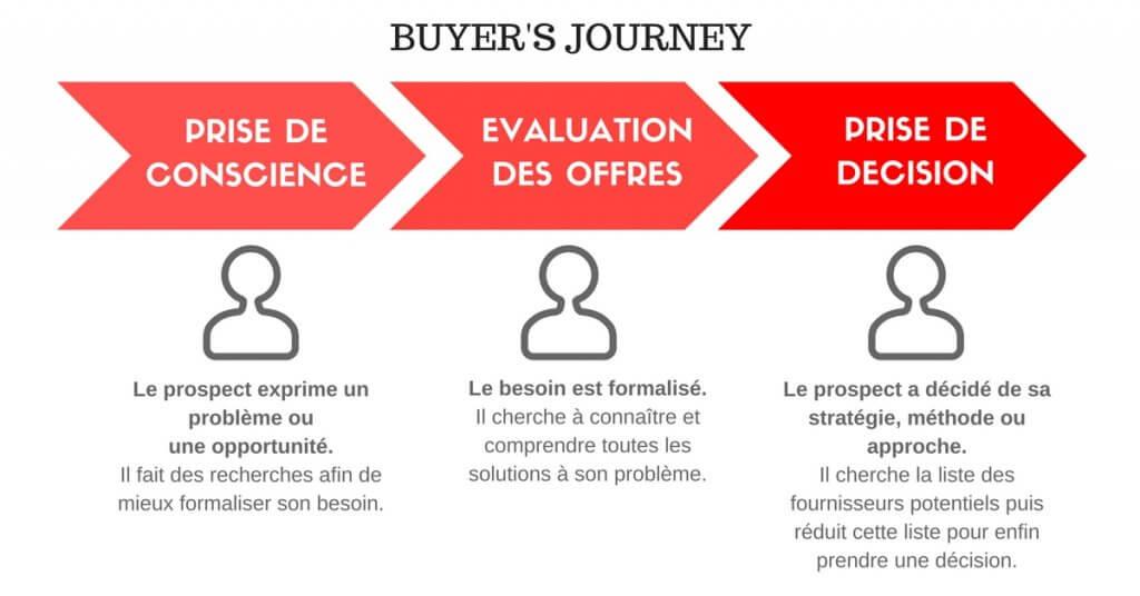 analyse-semantique-buyer-journey