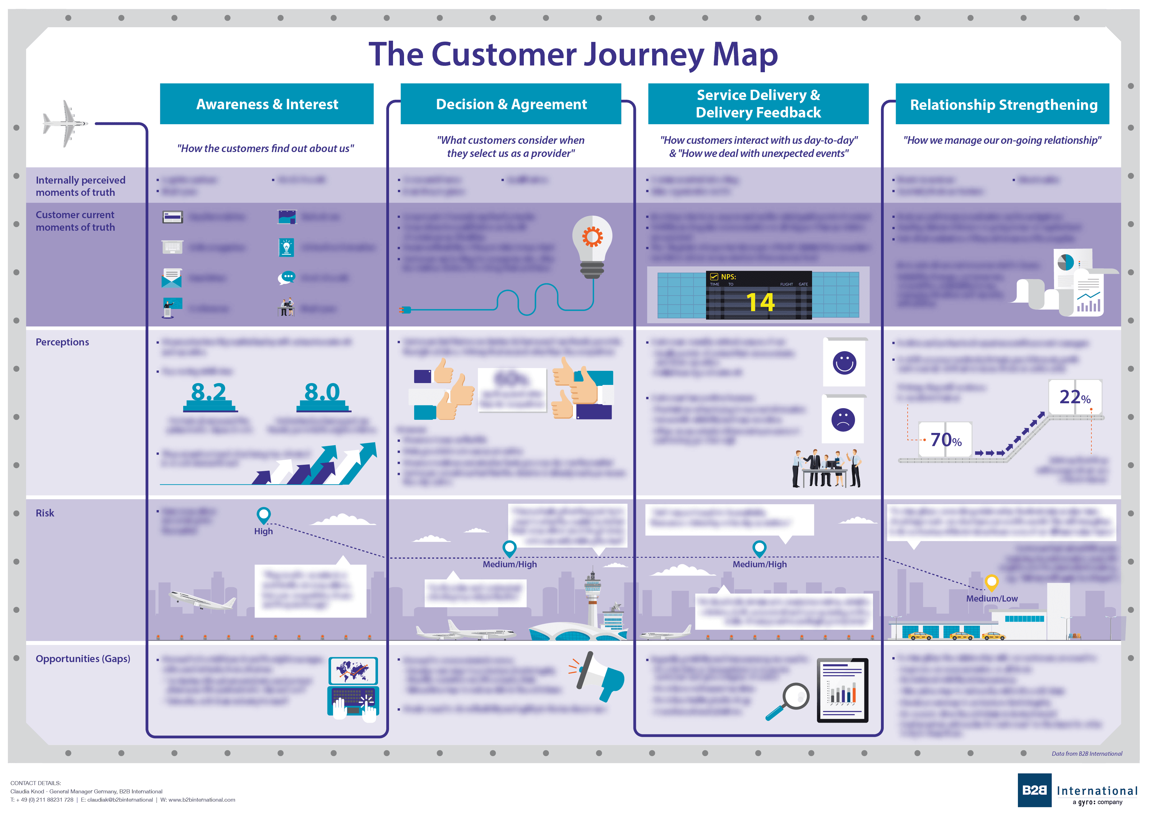 b2b international buyer journey mapping