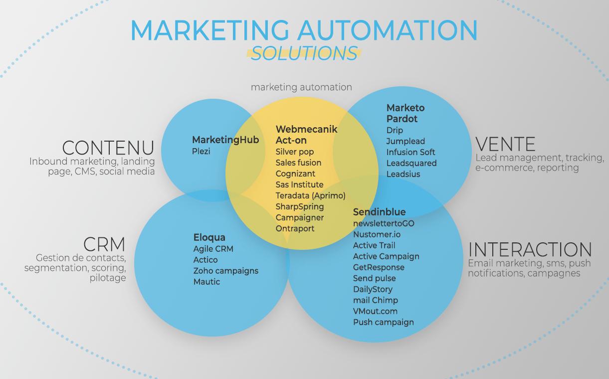 benchmark-logiciels-marketing-automation-2019