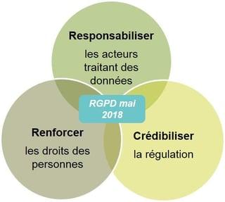 RGPD-se-conformer-objectifs.jpg