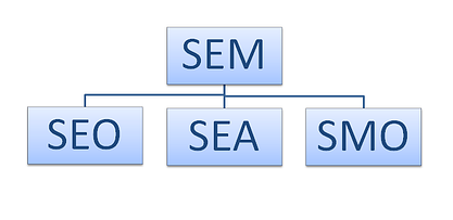 SEM-SEO-SEA-SMO-explication.png