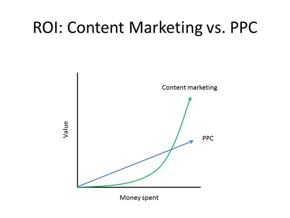 content_marketing_ROI.jpg