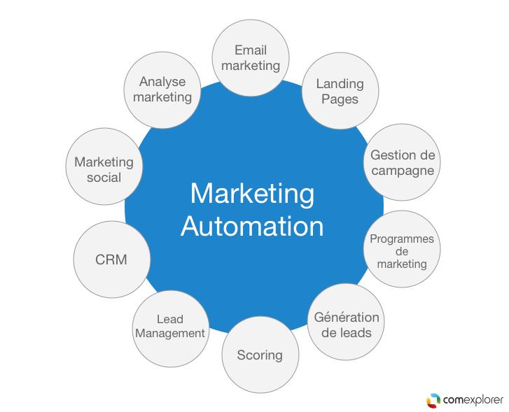 definition marketing automation