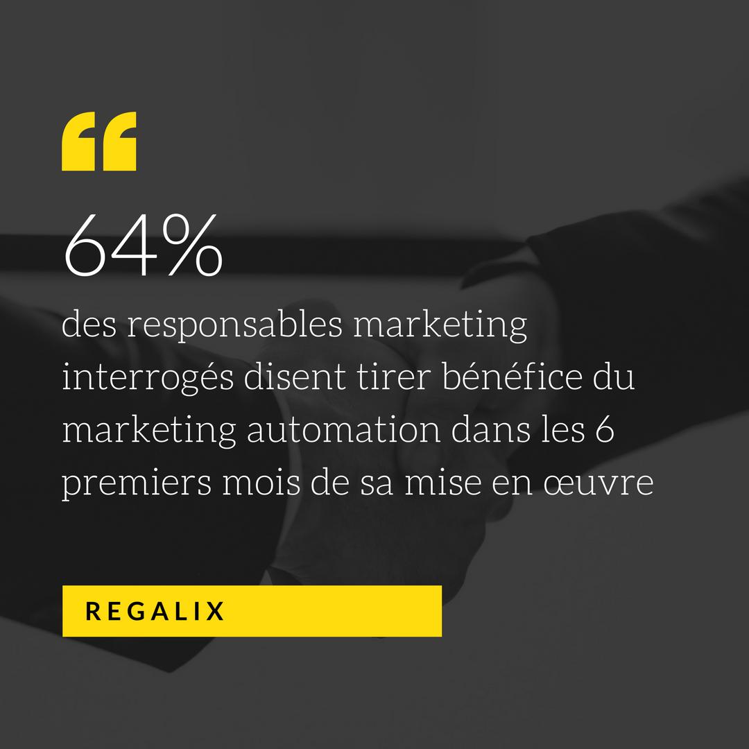 64% des responsables marketing interrogés disent tirer bénéfice du marketing automation dans les 6 premiers mois de sa mise en œuvre