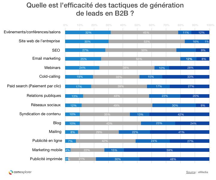 efficacite-tactiques-generation-de-leads