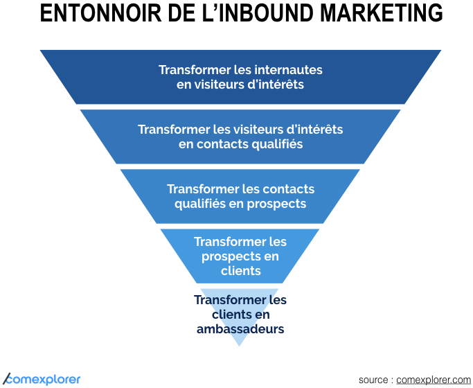 entonnoir-inbound-marketing-1.png