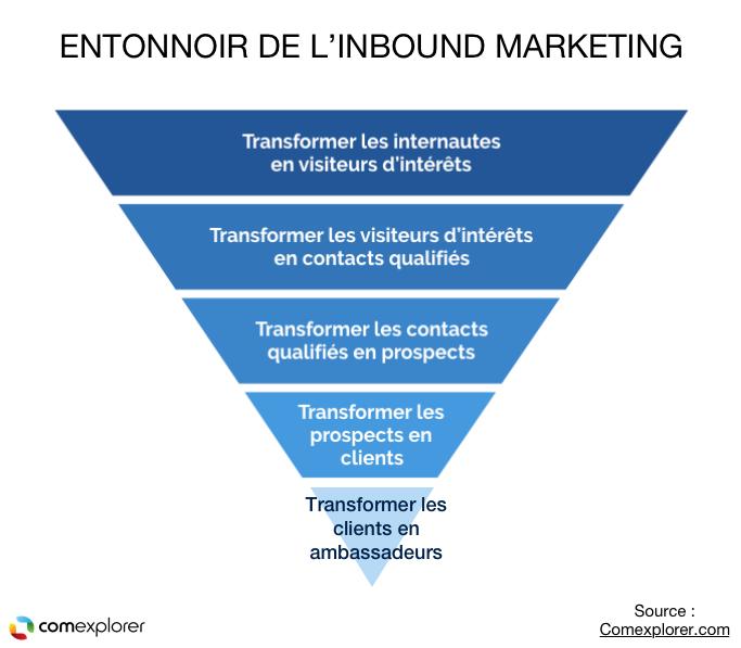 entonnoir inbound marketing