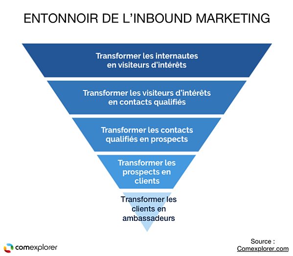 entonnoir inbound marketing