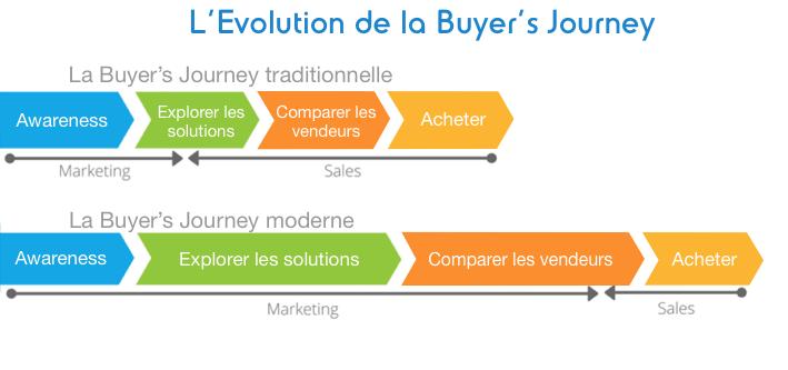 evolution buyers journey