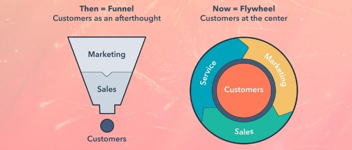 flywheel-inbound-marketing