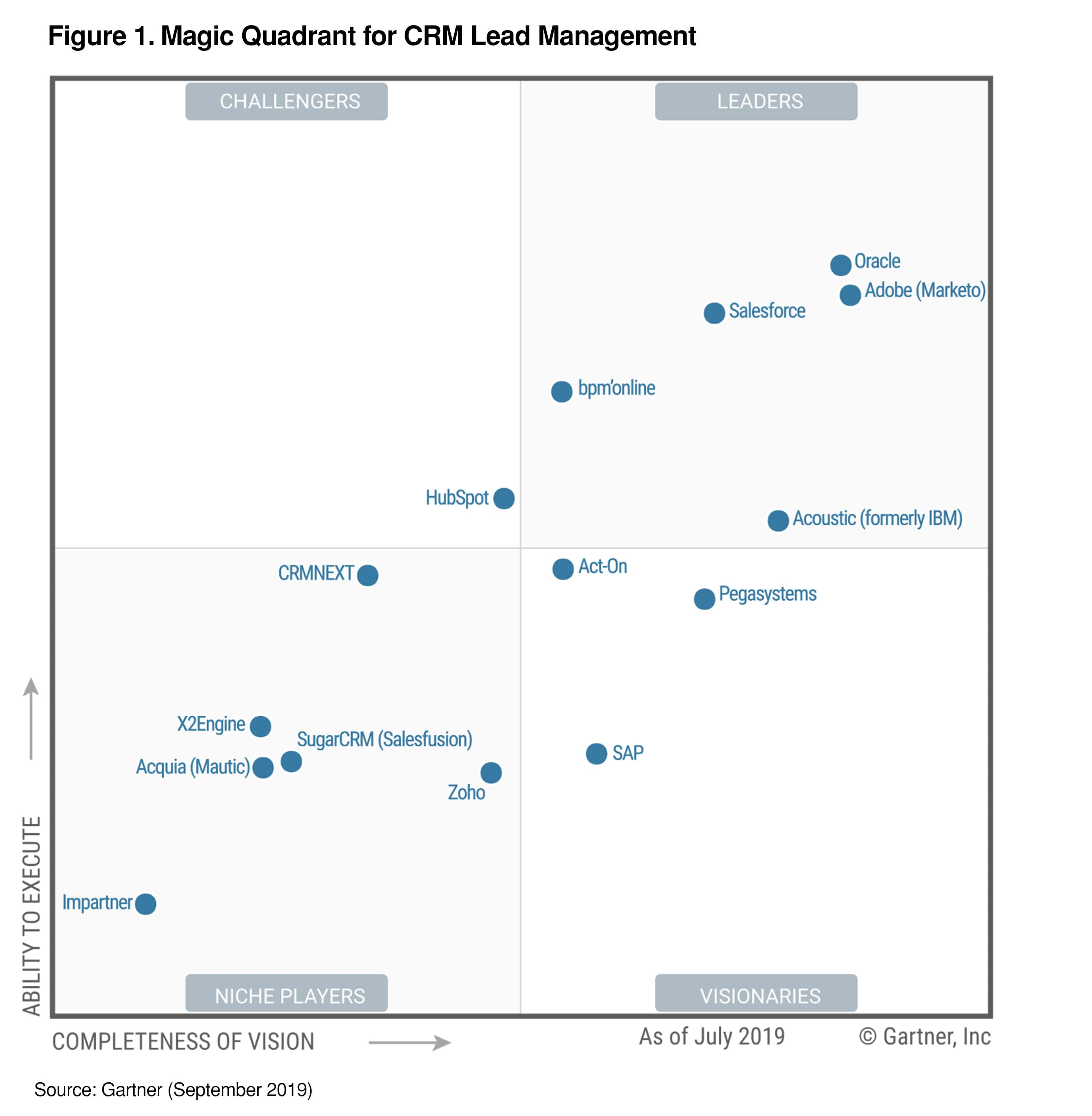 gartner-lead-management-2019