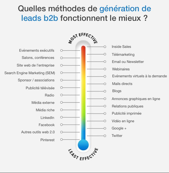 generation-de-leads