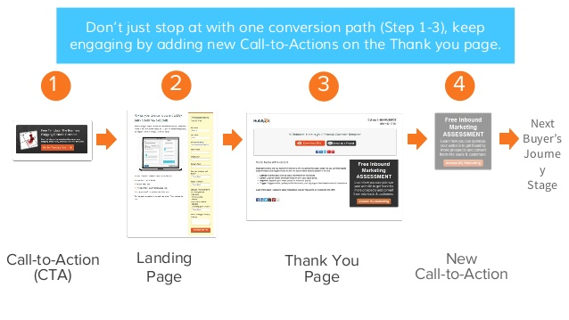 how-to-define-a-conversion-path.jpg