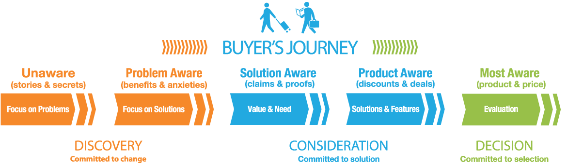 Buyers-Journey-Stages.png